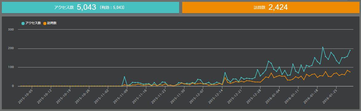 おがみブログアクセス解析2015-10~2016-01