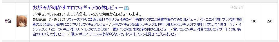 にほんブログ村ランキング「フィギュア情報部門」5位